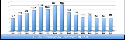 SU-Discharge-Chart-94-081