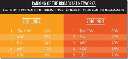 glaad broadcast channels