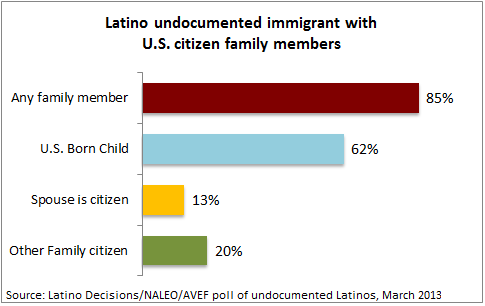 Latino decisions poll
