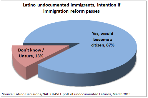 Latino decisions poll 2