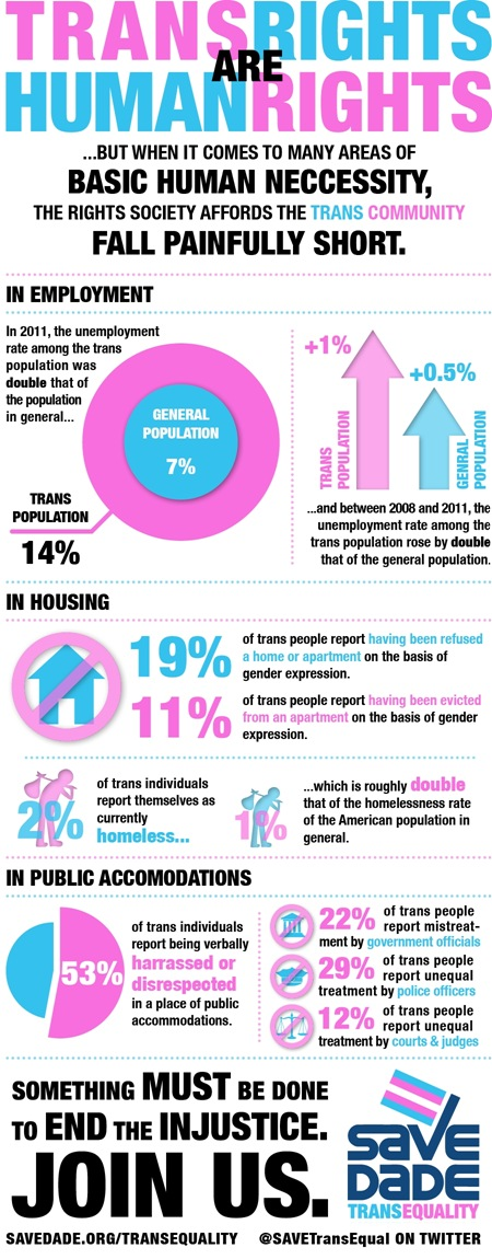 trans_discrimination_graphic