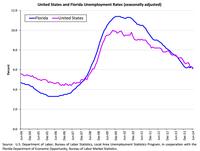 Unemployment graf