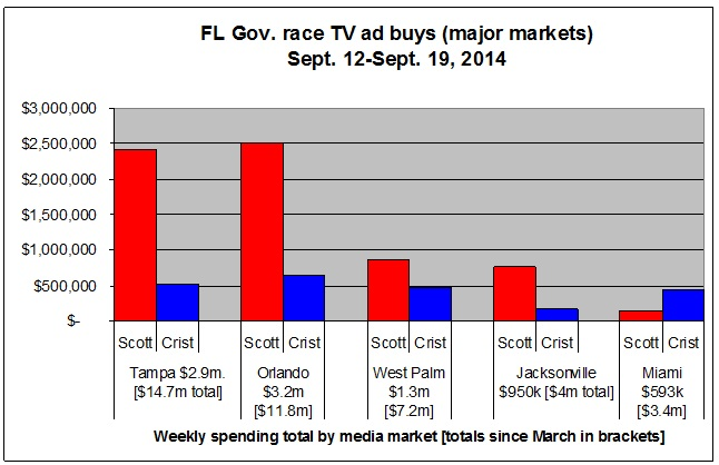 FL Gov Race major market buys