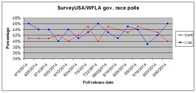 SurveyUSA 0930 gov race