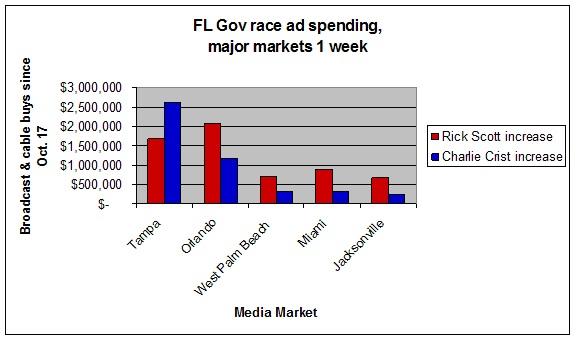 Major ad spending 1 week