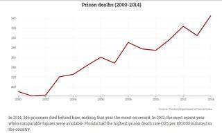 Prison deaths