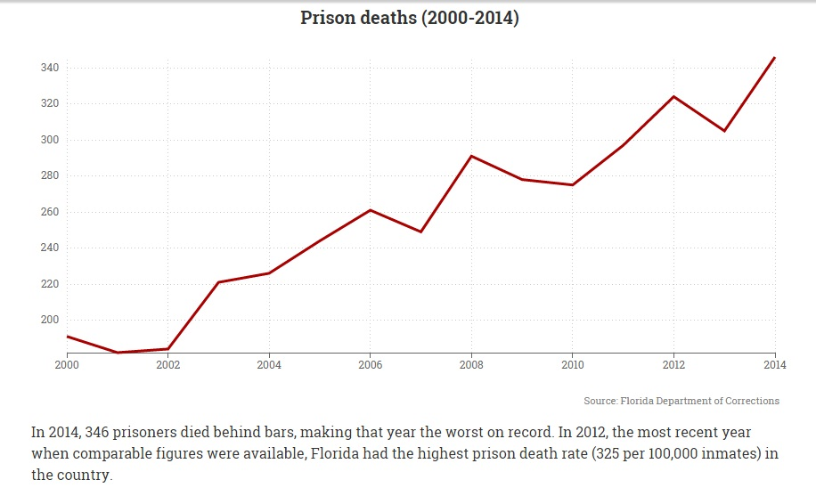 Prison deaths in Florida: an interactive graphic