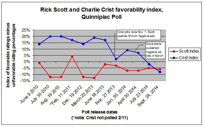 Q poll favorabilities