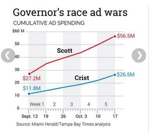 Gov ad spend