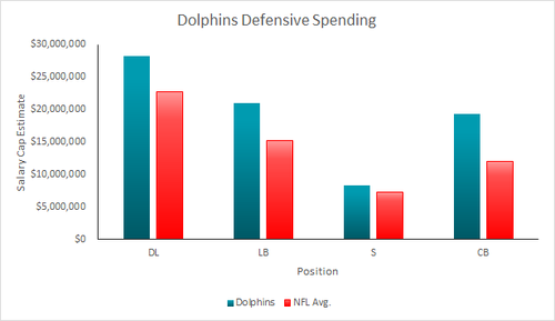 Dolphins-Defensive-Spending