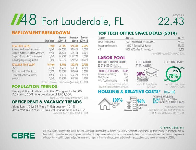 48 Fort Lauderdale, FL