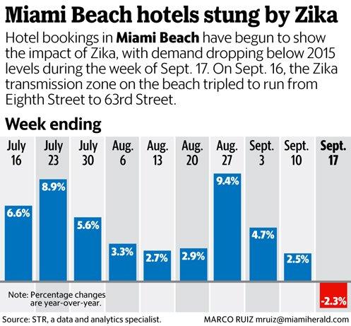NP-Zika-092816-IMG_09-23-ZikaHotels_4_1_CA9EESEL_L259433860