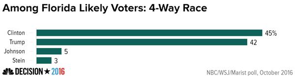 Among_florida_likely_voters-_4-way_race_chartbuilder_9be706e41f87abc5b7f9f7becfb69645.nbcnews-ux-600-480