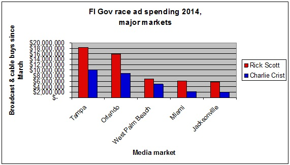 Major ad spending total
