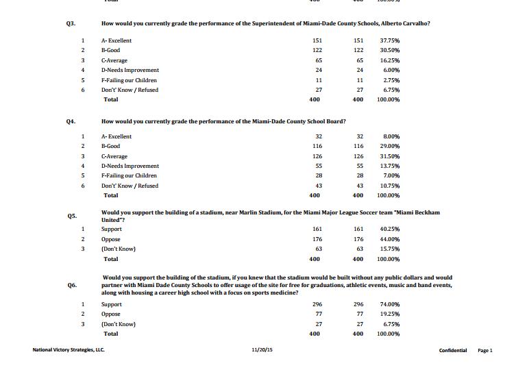Soccer poll excerpt