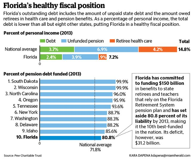 Florida debt